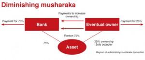 What Is Musharakah in Islamic Banking